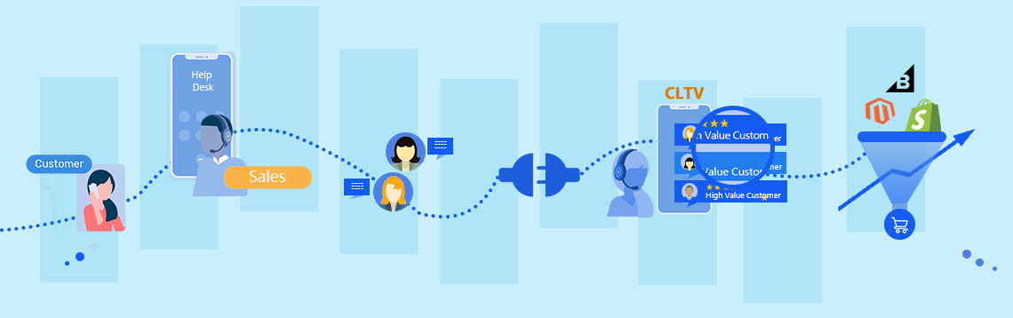 Customer Support Using Customer Lifetime Value 1