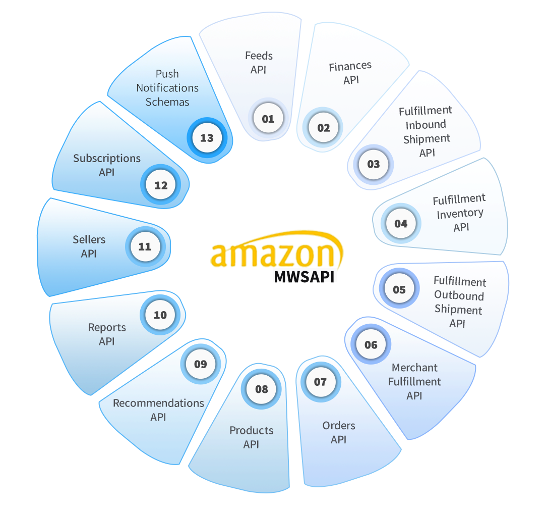 How Amazon MWS Works for Sellers? 1