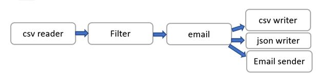 Bonobo - Python for ETL