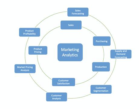 marketing analytics and business functions